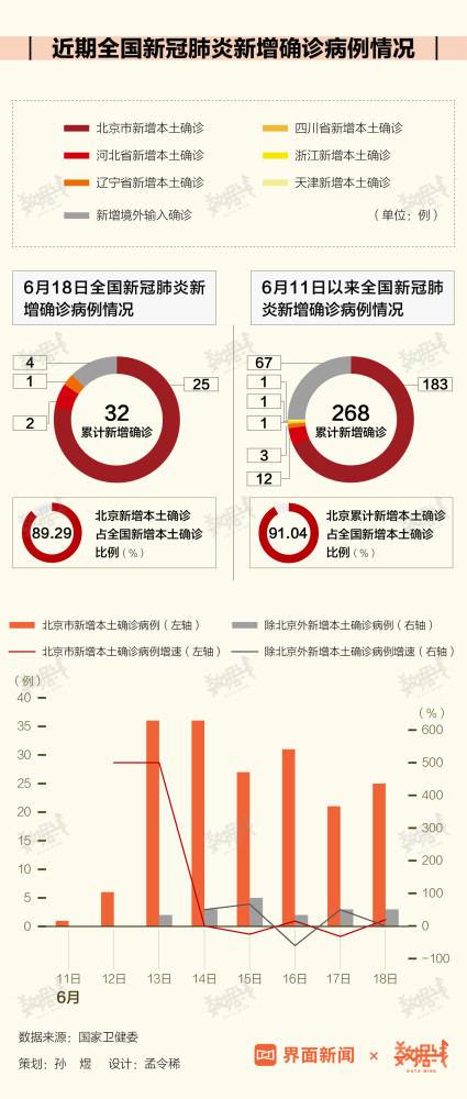 Recent newly diagnosed cases of coronavirus pneumonia in China