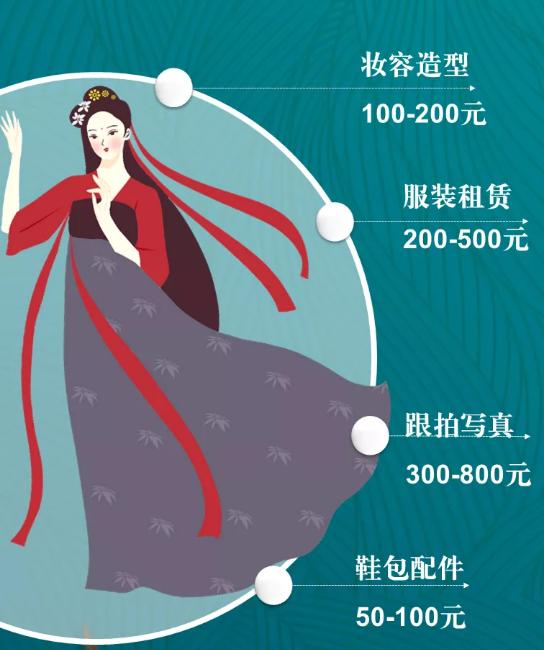 Xi'an, Hanfu, Experience, Cost