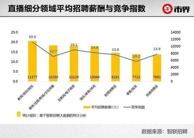 Average Recruitment Salary and Subdivision Index